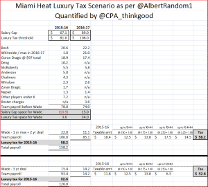 Miami Heat luxury tax v1
