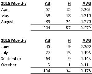 Ichiro 2015 months png
