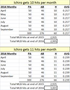 Ichiro 2016 months png